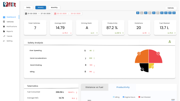 Monitor KPI's in real-time